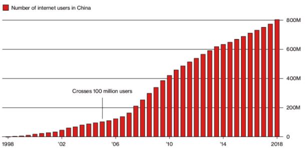 china-internet-users
