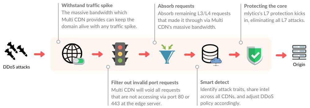 mlytics layered DDoS protection diagram
