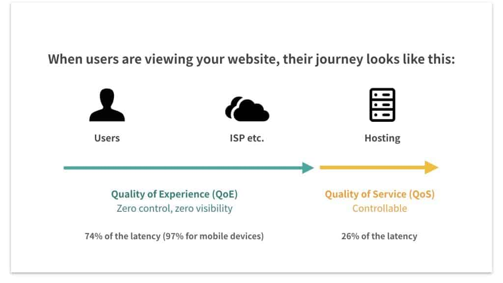 Using CDN may help you to enhance the quality of experience